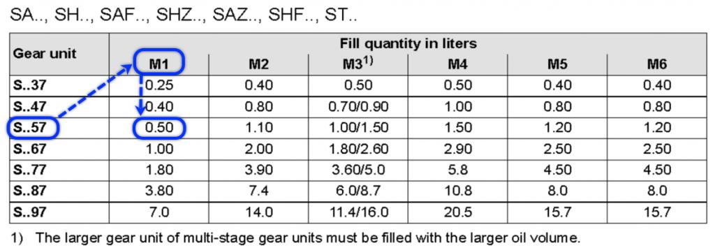 ปริมาณน้ำมันของรุ่น S57